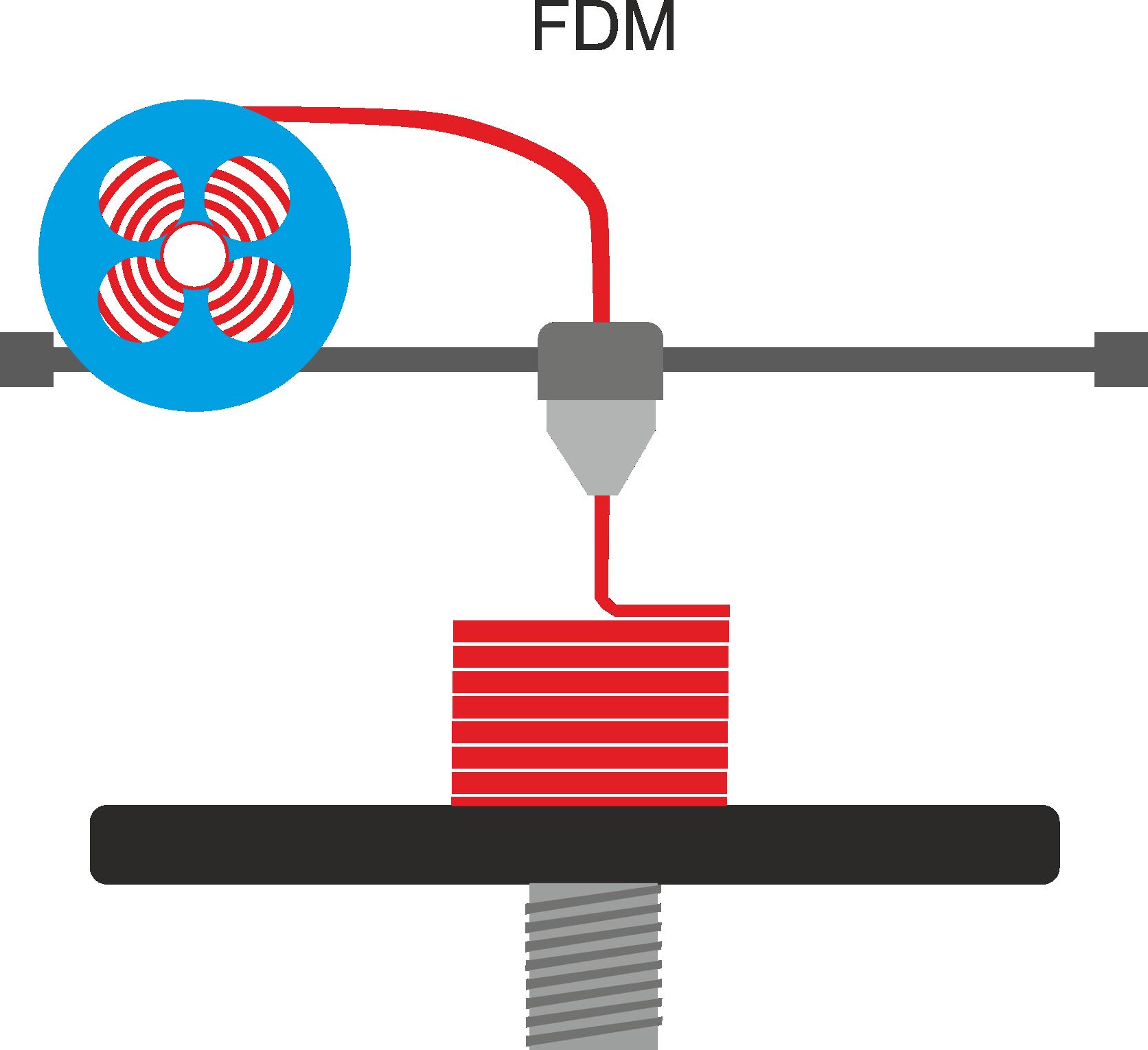 FDM 3D tlač.